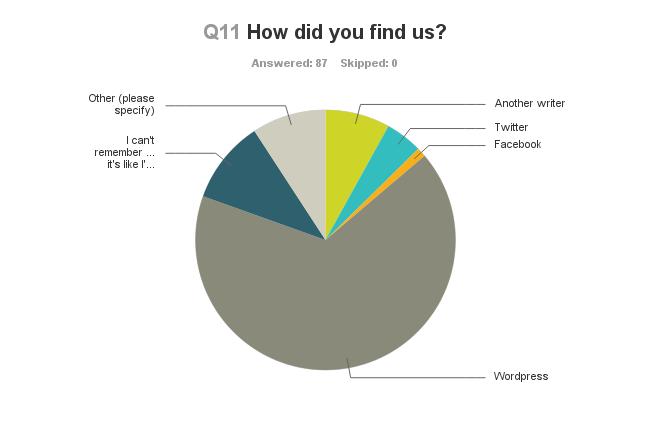 Chart_Q11_130630