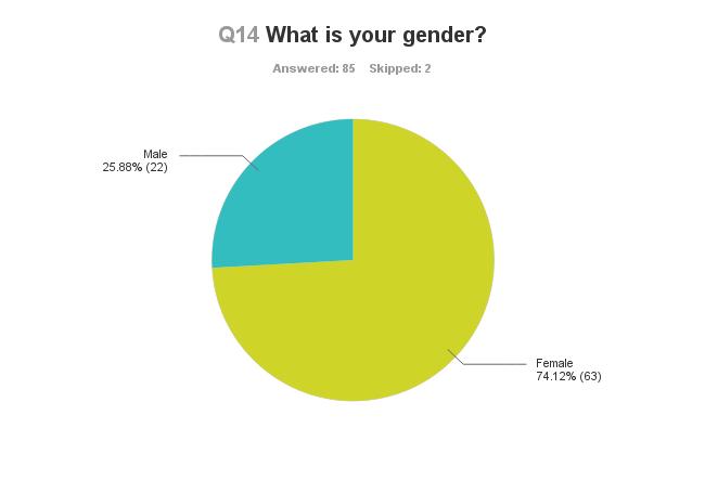 Chart_Q14_130630