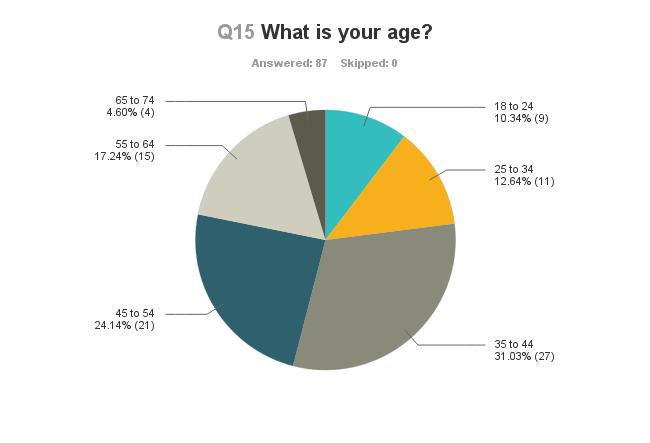 Chart_Q15_130630