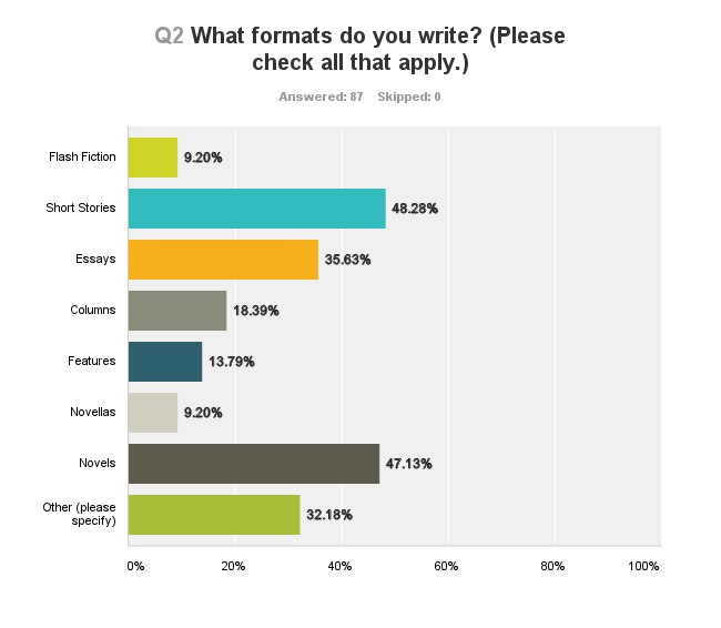 When writing an essay how do you write numbers