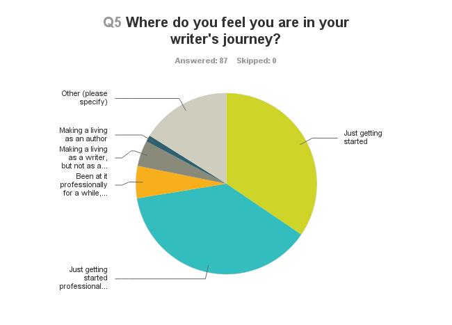 Chart_Q5_130630