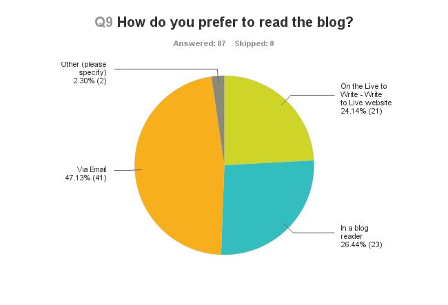 Chart_Q9_130630