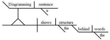 A sentence is a complete thought live to write write to live diagram2 ccuart Images
