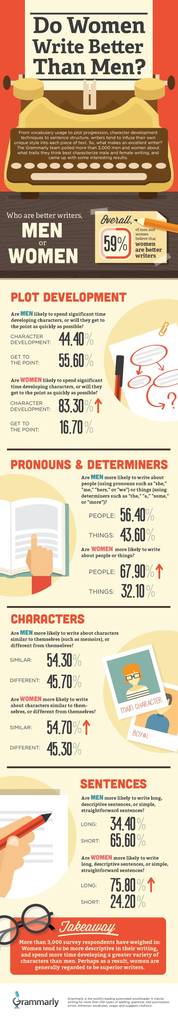 Grammarly_MenvsWomen_Writers_infographic