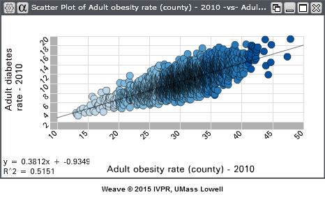 Fig. 1 Scatterplot of Obesity vs Age